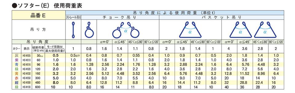 ロックスリングソフター商品規格表