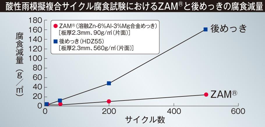 高強度表Gr1408